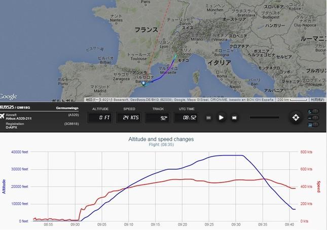 「フライトレーダー24」では事故機のルートや高度を見ることができる。画面下半分の青線が高度、赤線が速度の推移。急降下する際に速度があまり変化していないことが分かる
