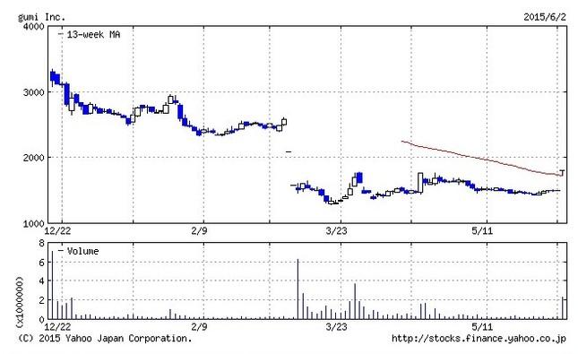 gumiの株価は業績下方修正で大暴落した(写真はYahoo!ファイナンスのグラフから)