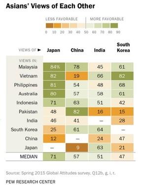 表からは、東南アジアでは総じて日本に対する好感度が高いことが読み取れる。濃い緑色のゾーンが好感度が高い(ピュー研究所の発表資料より)