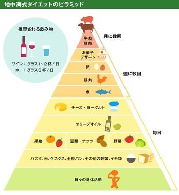 米農務省が作った「地中海式ダイエット・ピラミッド」(図は編集部で作成)