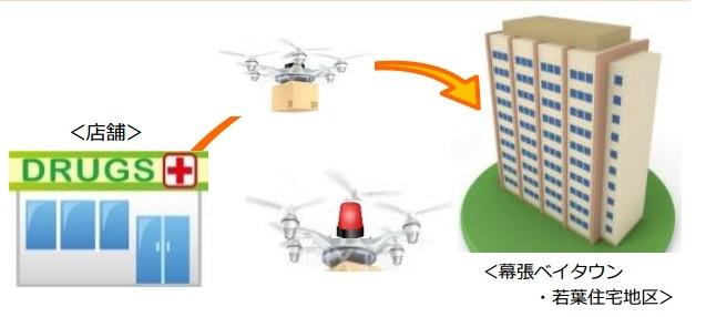 千葉市の構想では、薬局からドローンで高層マンションに薬を運ぶ(イラストは千葉市の提案資料から)