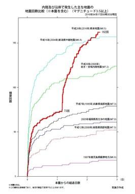 地震の積算回数が増えている(気象庁発表資料より)