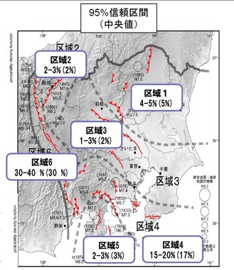 「糸魚川―静岡構造線断層帯」を含むエリア(地図中の「区域6」)では、30年以内にM6.8以上の地震が30~40%の確率で起きると予測されている(地震調査研究推進本部の発表資料から)