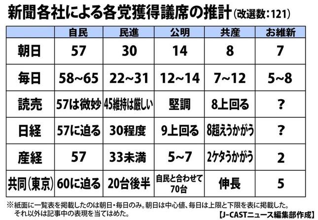 6月24日朝刊紙面で序盤の情勢調査の結果が出そろった。結果を表にまとめた