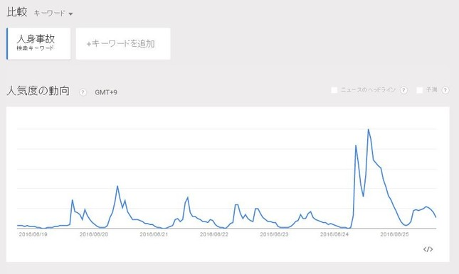 Googleトレンドより。「人身事故」の検索数が24日昼ごろに急増している
