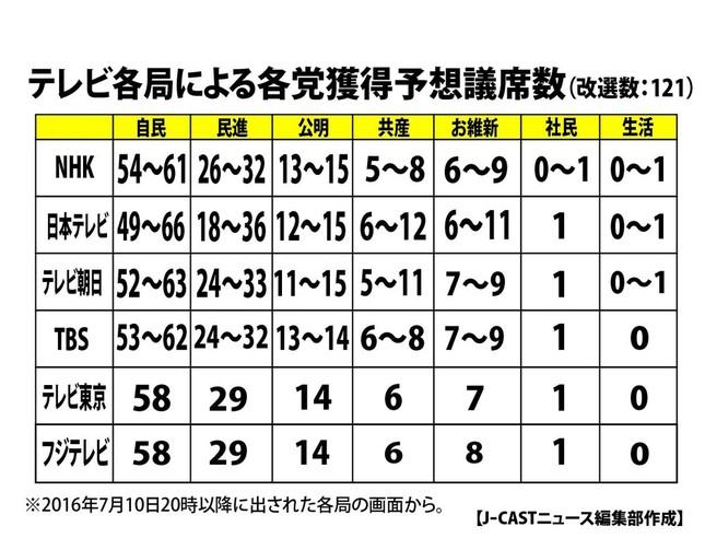 7月10日20時時点での各党獲得予想議席数