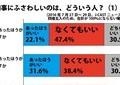 知事に「ふさわしい」タイプは? J-CASTニュース読者アンケート結果【都知事選2016】