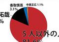 SMAP解散、「5人以外に責任」8割 【緊急読者アンケート】