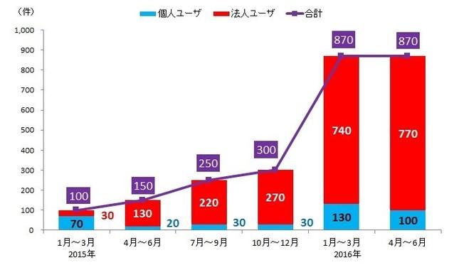 「2016年はネット恐喝の年」…(画像は「日本国内のランサムウェアの被害報告件数の推移」トレンドマイクロ作成)