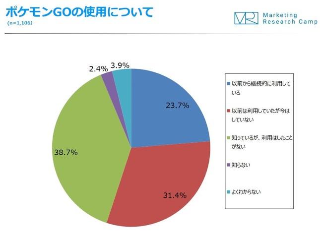 継続的なプレーヤーは23.7%