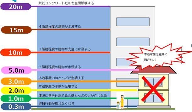 高知県防災マップより