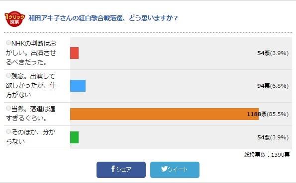 ネットユーザーの声は厳しい(画像は読者アンケートの結果。26日14時45分時点)