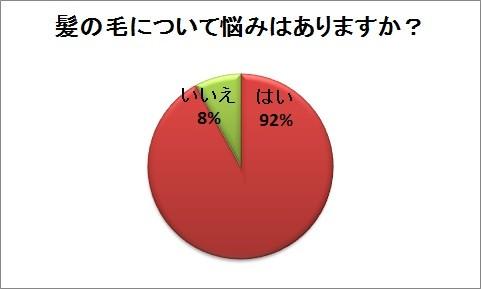 「冬のヘアスタイルについての意識調査」が女子大生50人に実施された(グラフは発表資料より)