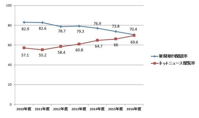 新聞朝刊閲読率とネットニュース閲覧率(新聞通信調査会調べ)