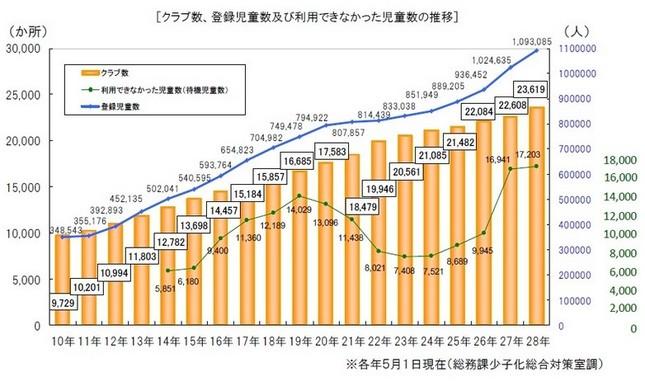学童保育に関する統計が発表された(画像は厚生労働省の発表資料)