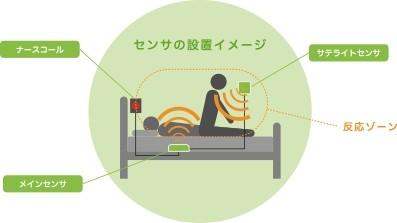 センサーはマットレスの下に設置し、起き上がりを感知する