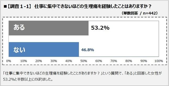 佐藤製薬は生理痛と仕事に関するアンケート調査を実施した(画像は発表資料から)