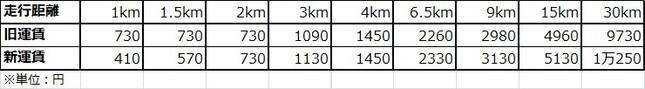 都心タクシー運賃の新旧比較表