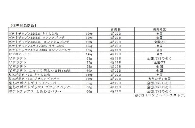 カルビーで販売休止となる商品のリスト(4月10日の発表資料より)