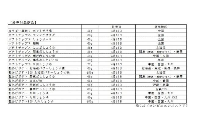 カルビーで販売終了となる商品のリスト(4月10日の発表資料より)