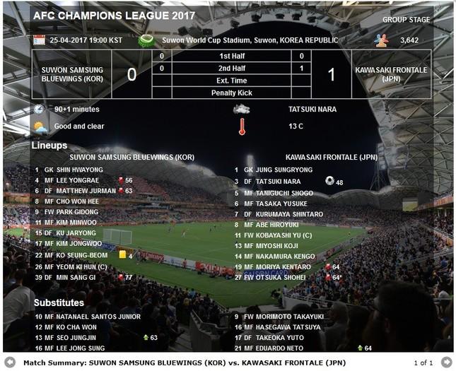 AFCチャンピオンズリーグ、川崎×水原戦でトラブルが起きた(画像はアジアサッカー連盟公式サイトから)