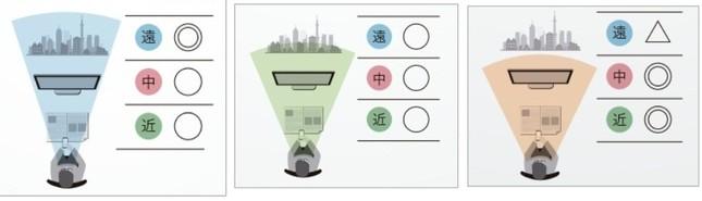 タイプ別の見え方。(左から) 遠近両用タイプField、中近重視のCity、室内用タイプRoom