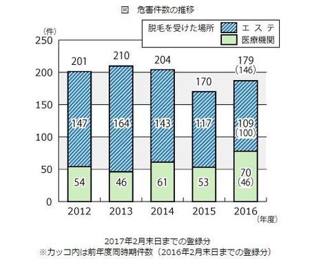 今年になって危害件数が増加(画像は国民生活センター発表より)