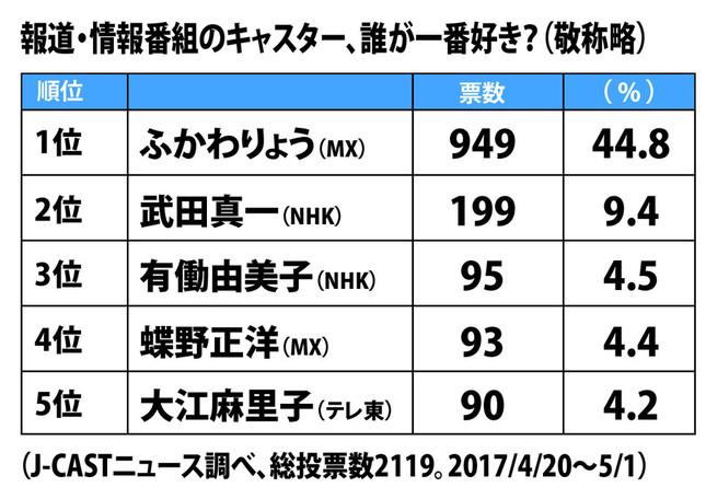 上位5人。MX、NHK、テレ東でベスト5を分け合った