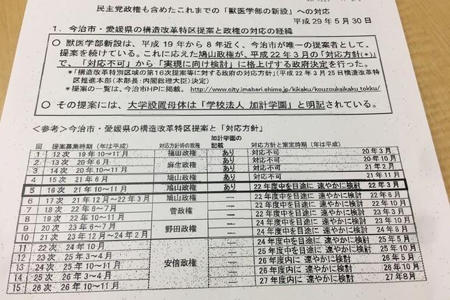山本幸三規制改革担当相が5月30日の記者会見で配布した資料。鳩山政権が「対応方針」を「格上げ」したと主張している