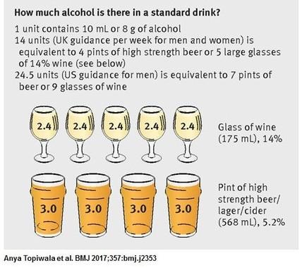 英国民保健サービス(NHS)によるアルコール摂取量に関する新ガイドラインでは、男女とも1週間に14ユニットとし、ワインなら度数14%のものを大きめのグラスで5杯、ビールなら度数5.2%のもの4パイント(英1パイントは568ミリリットル)=発表論文から