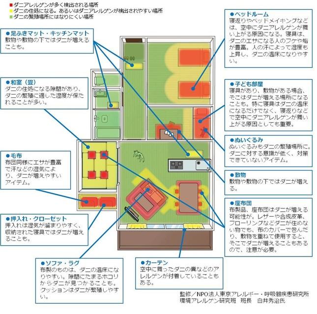 ダニのハザードマップ(エレクトロラックス社の発表資料より)