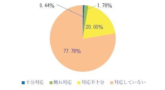 「対応不十分」「対応していない」合計で97.8%に!(牧野総合法律事務所調べ)