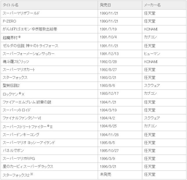 収録作の一覧(任天堂プレスリリースより)