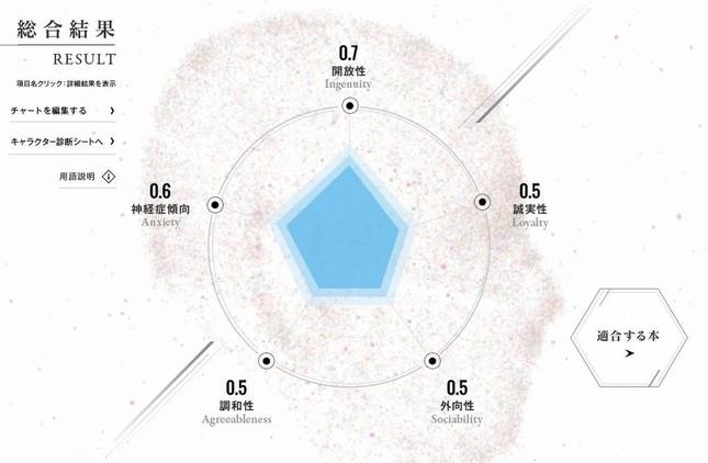 AIによる性格の分析結果(写真は「ACADEMIC THEATER」公式サイトより)