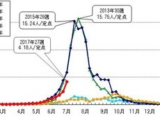 「手足口病」東京都でも大流行