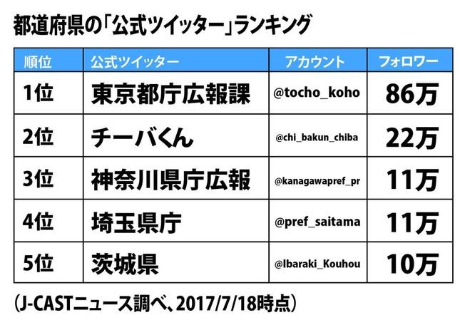 都道府県公式ツイッターのフォロワー数ランキング。アカウント名のバラつきが気になる