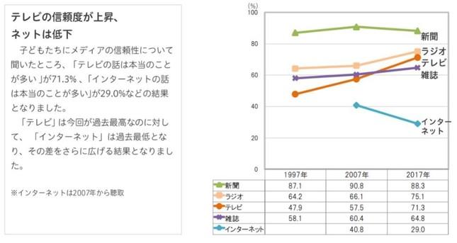各媒体の信頼度推移のグラフ(写真は博報堂のプレスリリースより)