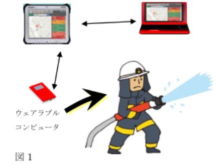 消防隊員は熱中症が怖い。ウェアラブル端末の仕組み(大阪市立大学の発表資料より)