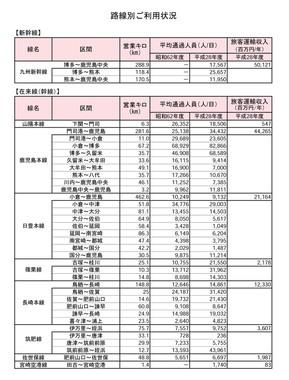 JR九州が公表した路線別の「輸送密度」(新幹線と在来線の幹線)
