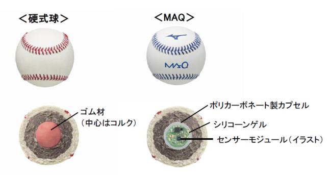 「MAQ」(マキュー)の仕組み(ミズノの発表資料より)