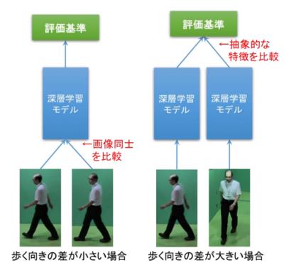 「歩く姿認証」の仕組み(大阪大学産業科学研究所の発表資料より)