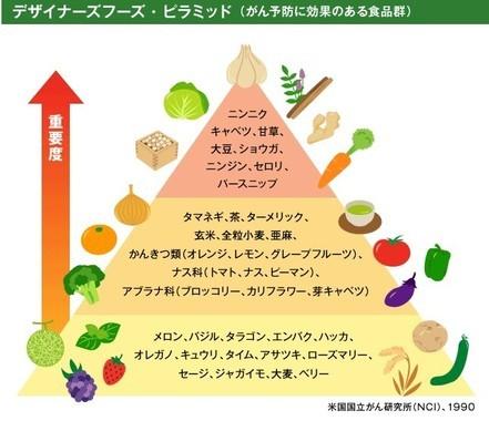 米国国立がん研究所が発表した「がん予防に効果がある食品群」のデザイナーフーズ・ピラミッド(図は編集部作成)。上に行くほど重要度が高く、ニンニクは頂点に