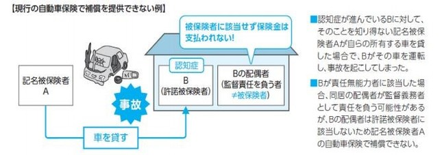 監督義務者が補償の対象にならないケース(東京海上日動火災保険の発表資料より)