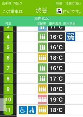 山手線では、車両別の混雑率もチェックできる(JR東日本アプリより)