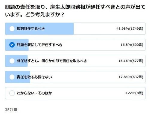 J-CASTニュース読者投票の結果。麻生氏には厳しい数字だ