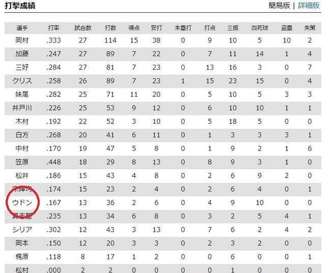 四国IL公式サイトの成績一覧(簡易版)では「ウドン」表記だった