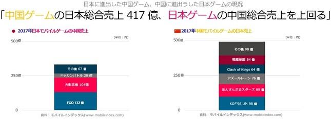 日中スマホゲームの売り上げ比較(モバイルインデックス)より。中国ゲームでは「アズレン」などが上位に入っている