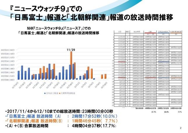 『ニュースウォッチ9』での「日馬富士」報道と「北朝鮮関連」報道の放送時間推移