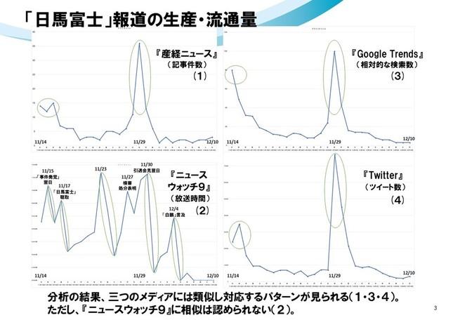 「日馬富士」報道の生産・流通量