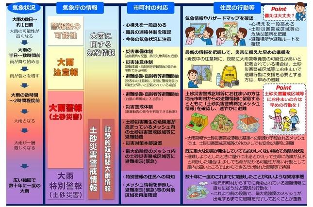 防災気象情報の活用(画像は、気象庁のホームページから)